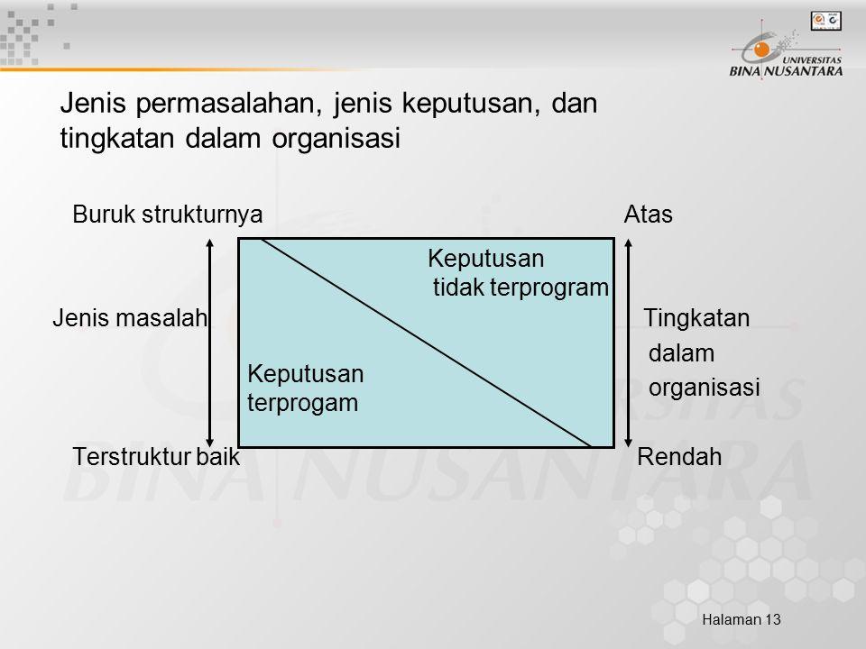 Halaman 13 Jenis permasalahan, jenis keputusan, dan tingkatan dalam organisasi Buruk strukturnya Atas Jenis masalah Tingkatan dalam organisasi Terstruktur baik Rendah Keputusan tidak terprogram Keputusan terprogam