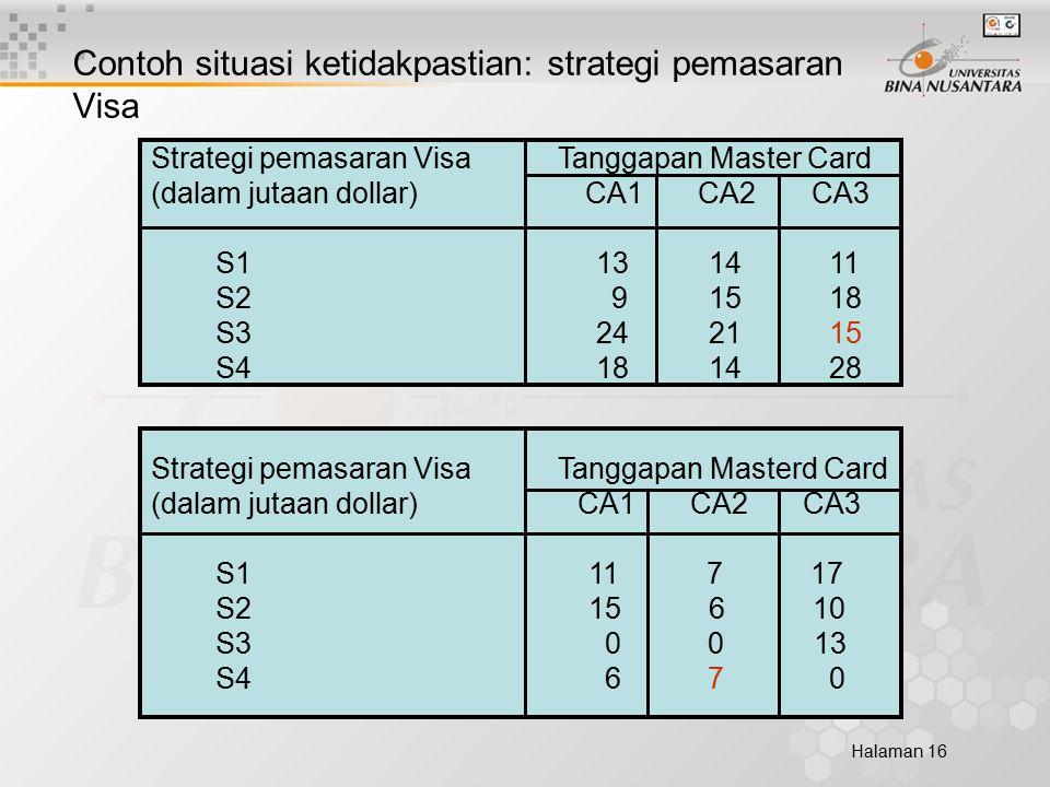 Halaman 16 Contoh situasi ketidakpastian: strategi pemasaran Visa Strategi pemasaran Visa Tanggapan Master Card (dalam jutaan dollar) CA1 CA2 CA3 S1 13 14 11 S2 9 15 18 S3 24 21 15 S4 18 14 28 Strategi pemasaran Visa Tanggapan Masterd Card (dalam jutaan dollar) CA1 CA2 CA3 S1 11 7 17 S2 15 6 10 S3 0 0 13 S4 6 7 0