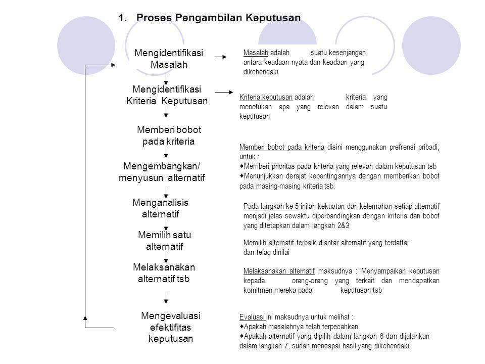 Tipe-tipe Keputusan  Keputusan yang diprogram dan yang tidak diprogram  Keputusan di bawah kondisi kepastian, risiko dan ketidakpastian.
