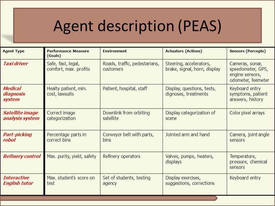 Agent description (PEAS) Agent TypePerformance Measure (Goals) EnvironmentActuators (Actions)Sensors (Percepts) Taxi driverSafe, fast, legal, comfort,