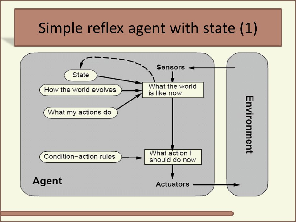 Simple reflex agent with state (1)