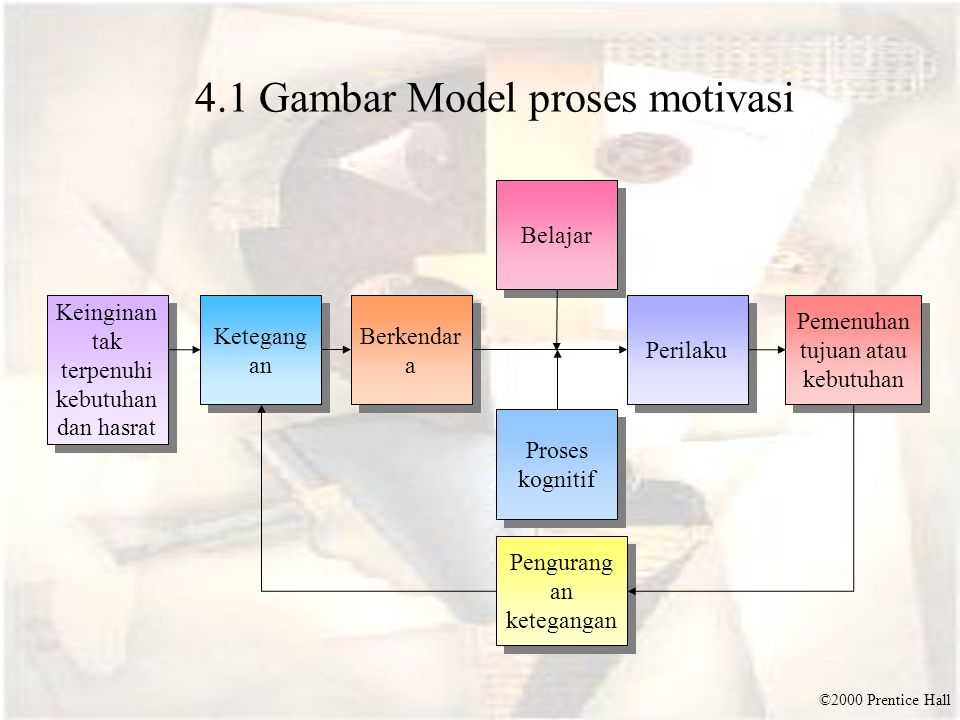©2000 Prentice Hall 4.1 Gambar Model proses motivasi Belajar Keinginan tak terpenuhi kebutuhan dan hasrat Ketegang an Pemenuhan tujuan atau kebutuhan