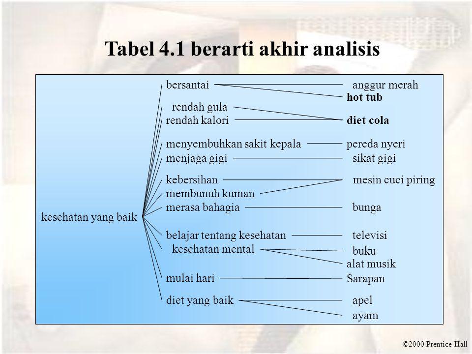 ©2000 Prentice Hall ayam alat musik merasa bahagia Tabel 4.1 berarti akhir analisis rendah kalori rendah gula kesehatan yang baik bersantai hot tub di