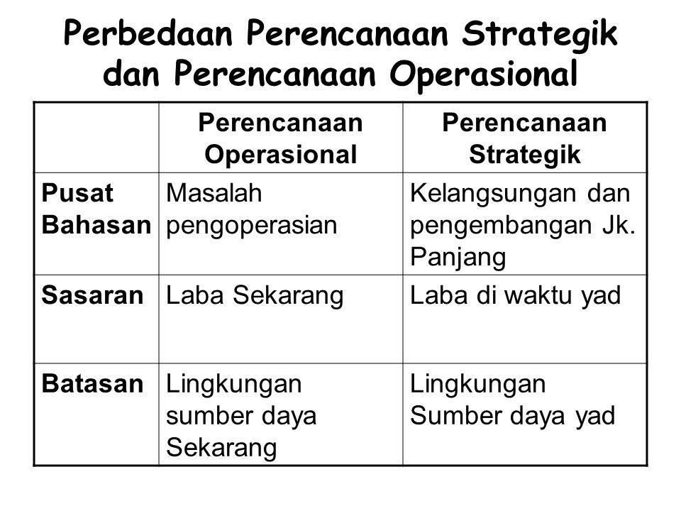 Perbedaan Perencanaan Strategik dan Perencanaan Operasional Perencanaan Operasional Perencanaan Strategik Pusat Bahasan Masalah pengoperasian Kelangsu