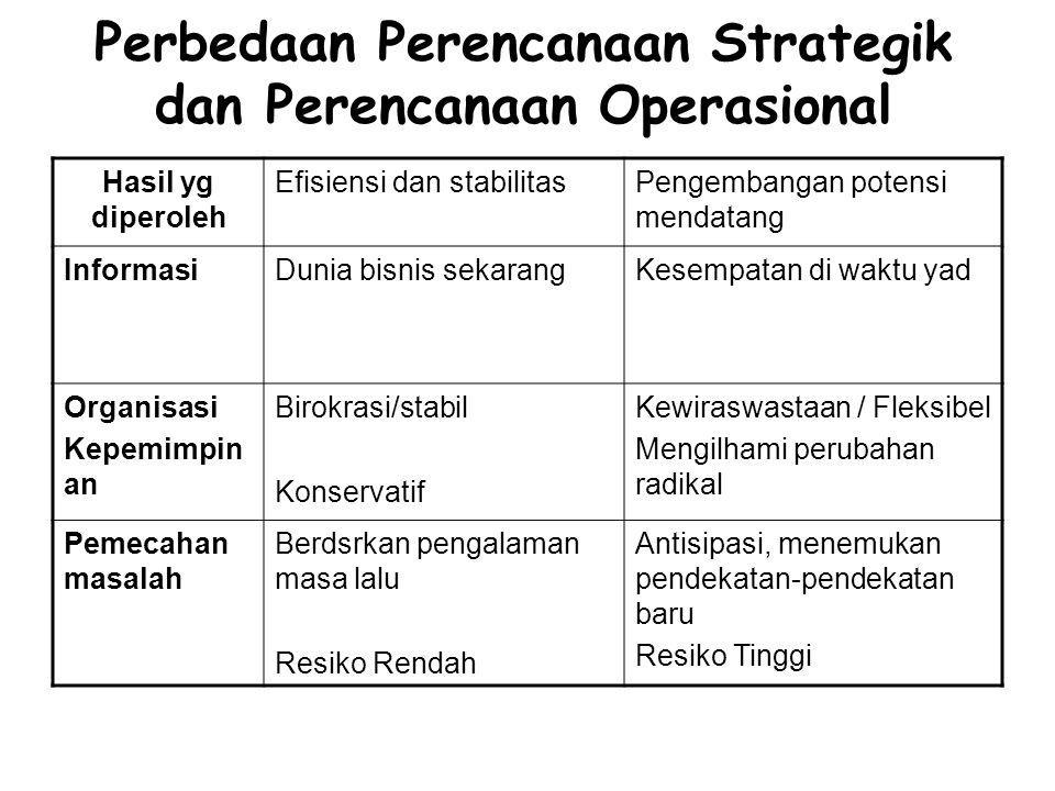 Perbedaan Perencanaan Strategik dan Perencanaan Operasional Hasil yg diperoleh Efisiensi dan stabilitasPengembangan potensi mendatang InformasiDunia b