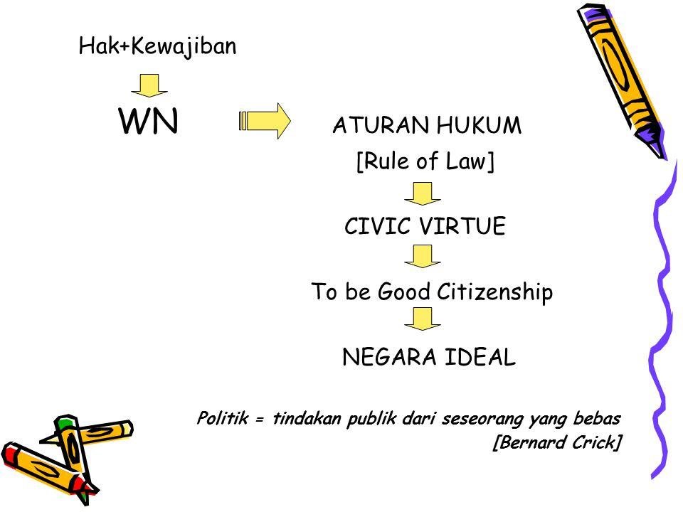 Hak+Kewajiban WN ATURAN HUKUM [Rule of Law] CIVIC VIRTUE To be Good Citizenship NEGARA IDEAL Politik = tindakan publik dari seseorang yang bebas [Bern