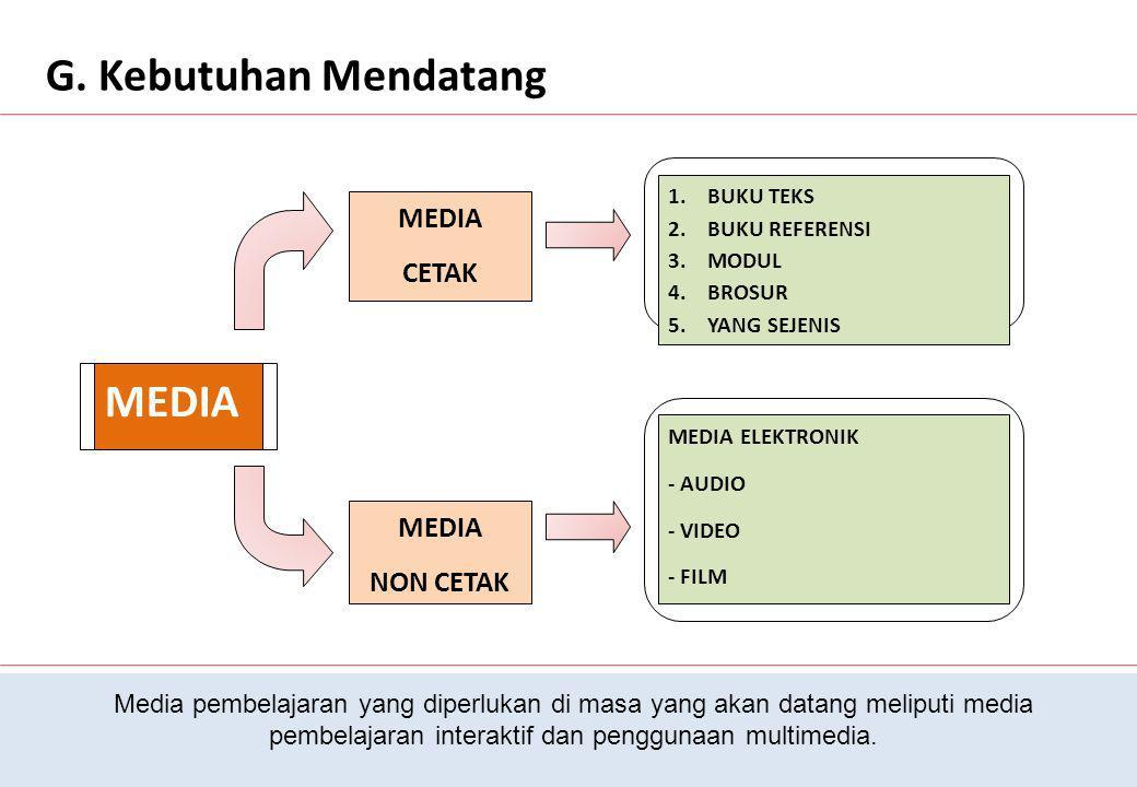G. Kebutuhan Mendatang MEDIA MEDIA CETAK MEDIA NON CETAK 1.BUKU TEKS 2.BUKU REFERENSI 3.MODUL 4.BROSUR 5.YANG SEJENIS MEDIA ELEKTRONIK - AUDIO - VIDEO