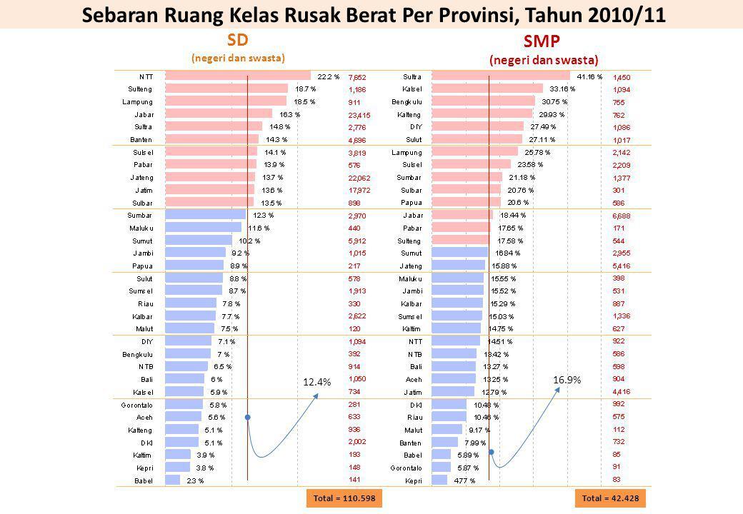 Sebaran Ruang Kelas Rusak Berat Per Provinsi, Tahun 2010/11 Total = 42.428 Total = 110.598 SD (negeri dan swasta) SMP (negeri dan swasta) 16.9% 12.4%