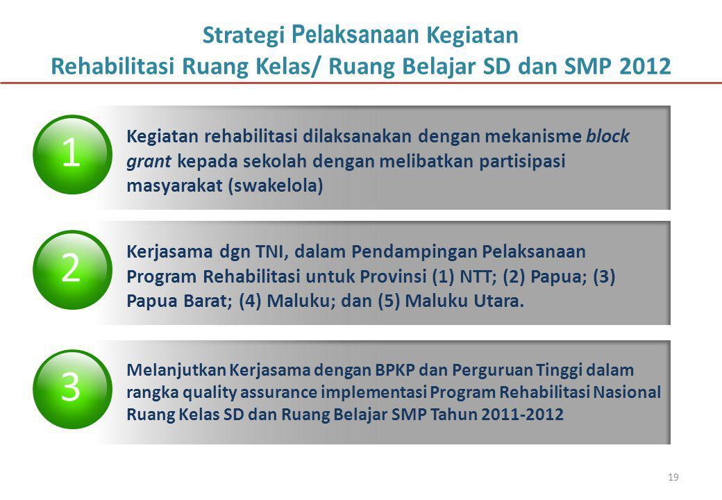 19 Strategi Pelaksanaan Kegiatan Rehabilitasi Ruang Kelas/ Ruang Belajar SD dan SMP 2012 1 Kegiatan rehabilitasi dilaksanakan dengan mekanisme block grant kepada sekolah dengan melibatkan partisipasi masyarakat (swakelola) 2 Kerjasama dgn TNI, dalam Pendampingan Pelaksanaan Program Rehabilitasi untuk Provinsi (1) NTT; (2) Papua; (3) Papua Barat; (4) Maluku; dan (5) Maluku Utara.