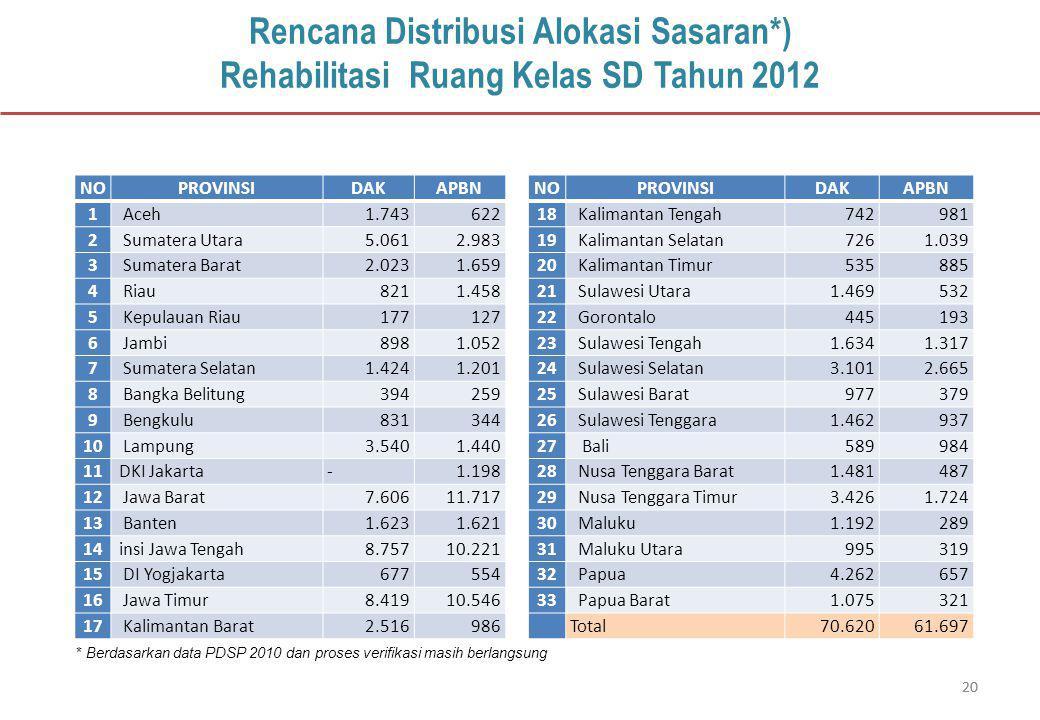 20 Rencana Distribusi Alokasi Sasaran*) Rehabilitasi Ruang Kelas SD Tahun 2012 * Berdasarkan data PDSP 2010 dan proses verifikasi masih berlangsung NOPROVINSIDAKAPBN 1 Aceh1.743622 2 Sumatera Utara5.0612.983 3 Sumatera Barat2.0231.659 4 Riau8211.458 5 Kepulauan Riau177127 6 Jambi8981.052 7 Sumatera Selatan1.4241.201 8 Bangka Belitung394259 9 Bengkulu831344 10 Lampung3.5401.440 11 DKI Jakarta-1.198 12 Jawa Barat7.60611.717 13 Banten1.6231.621 14 insi Jawa Tengah8.75710.221 15 DI Yogjakarta677554 16 Jawa Timur8.41910.546 17 Kalimantan Barat2.516986 NOPROVINSIDAKAPBN 18 Kalimantan Tengah742981 19 Kalimantan Selatan7261.039 20 Kalimantan Timur535885 21 Sulawesi Utara1.469532 22 Gorontalo445193 23 Sulawesi Tengah1.6341.317 24 Sulawesi Selatan3.1012.665 25 Sulawesi Barat977379 26 Sulawesi Tenggara1.462937 27 Bali589984 28 Nusa Tenggara Barat1.481487 29 Nusa Tenggara Timur3.4261.724 30 Maluku1.192289 31 Maluku Utara995319 32 Papua4.262657 33 Papua Barat1.075321 Total70.62061.697