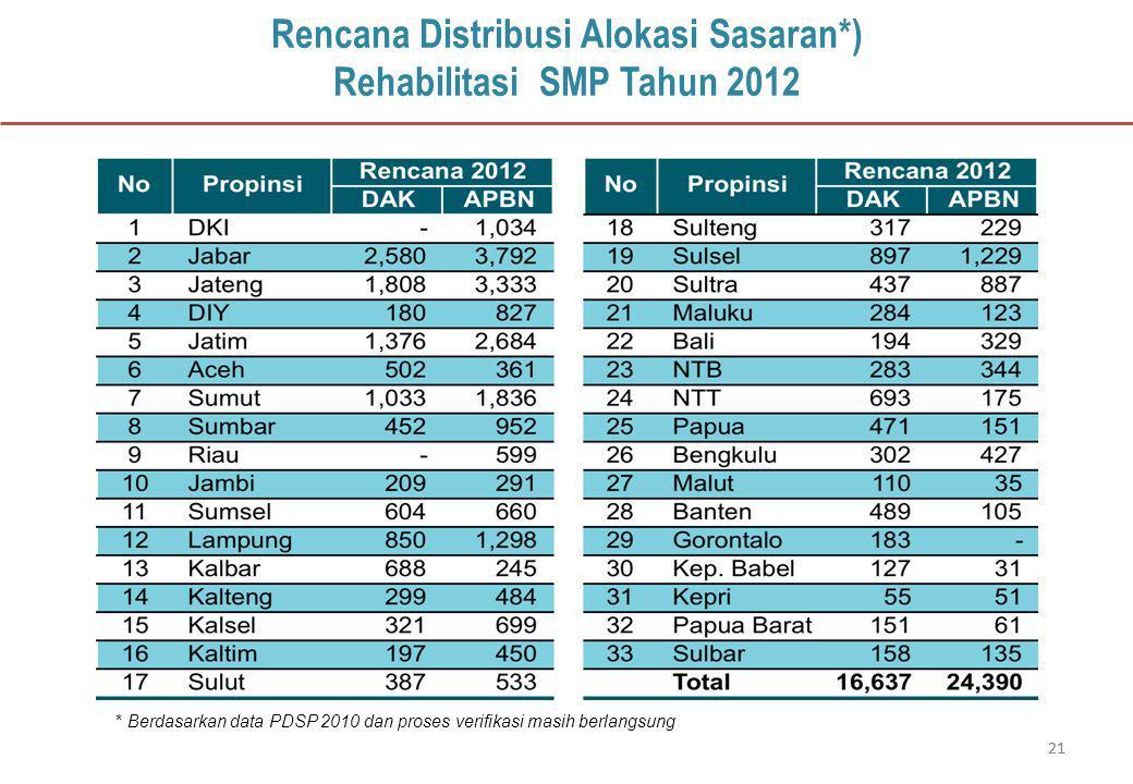 21 Rencana Distribusi Alokasi Sasaran*) Rehabilitasi SMP Tahun 2012 * Berdasarkan data PDSP 2010 dan proses verifikasi masih berlangsung