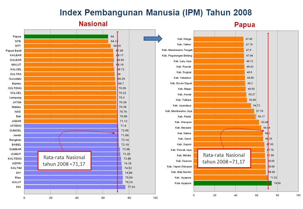 Index Pembangunan Manusia (IPM) Tahun 2008 Nasional Papua Rata-rata Nasional tahun 2008 =71,17