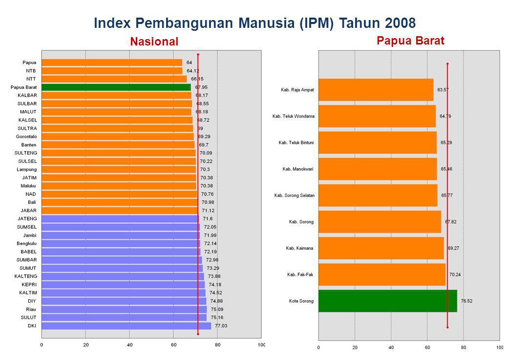 Index Pembangunan Manusia (IPM) Tahun 2008 Nasional Papua Barat Rata-rata Nasional tahun 2008 =71,17
