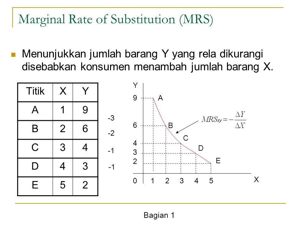 Bagian 1 Marginal Rate of Substitution (MRS) Menunjukkan jumlah barang Y yang rela dikurangi disebabkan konsumen menambah jumlah barang X. TitikXY A19