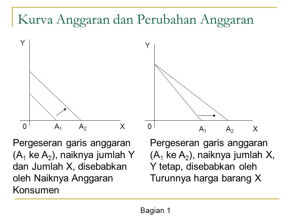 Bagian 1 Kurva Anggaran dan Perubahan Anggaran Y X Y X 00A1A1 A2A2 A1A1 A2A2 Pergeseran garis anggaran (A 1 ke A 2 ), naiknya jumlah Y dan Jumlah X, d
