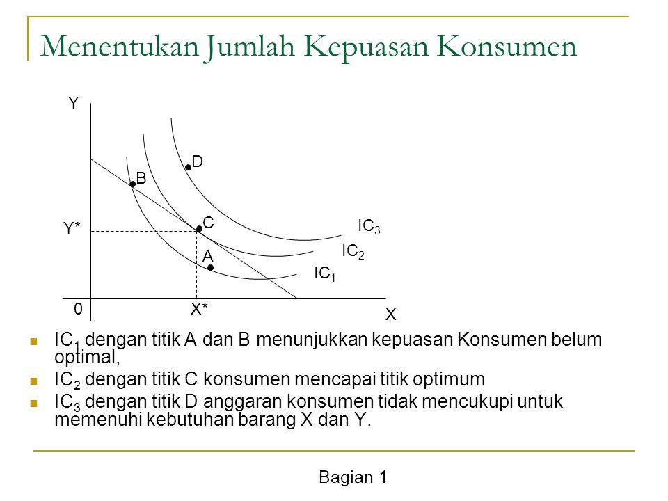 Bagian 1 Menentukan Jumlah Kepuasan Konsumen Y X 0 IC 3 IC 2 IC 1 Y* X* C B D A IC 1 dengan titik A dan B menunjukkan kepuasan Konsumen belum optimal,