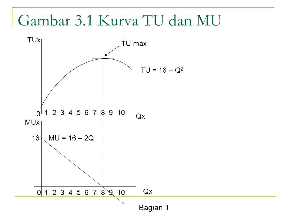 Bagian 1 Gambar 3.1 Kurva TU dan MU TUx Qx MUx 0 0 1 2 3 4 5 6 7 8 9 10 TU = 16 – Q 2 MU = 16 – 2Q16 TU max