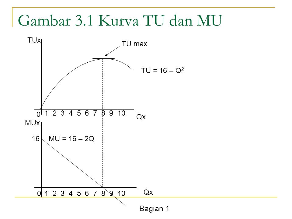 Bagian 1 Ciri-ciri Kurva Indiferens Turun dari kiri atas ke kanan bawah untuk kombinasi antara barang X dan Y.