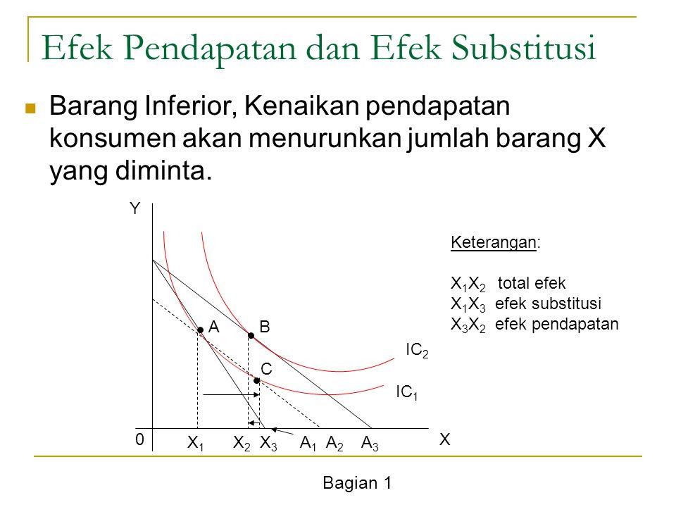 Bagian 1 Efek Pendapatan dan Efek Substitusi Barang Inferior, Kenaikan pendapatan konsumen akan menurunkan jumlah barang X yang diminta. Y X0 X 1 X 2