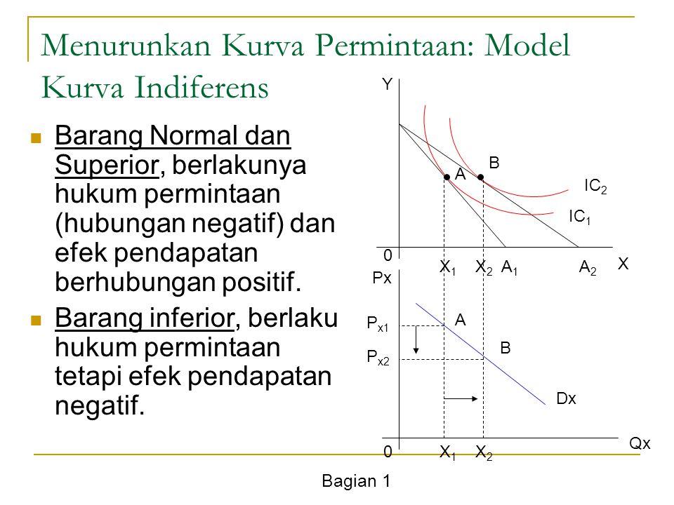 Bagian 1 Menurunkan Kurva Permintaan: Model Kurva Indiferens Barang Normal dan Superior, berlakunya hukum permintaan (hubungan negatif) dan efek penda