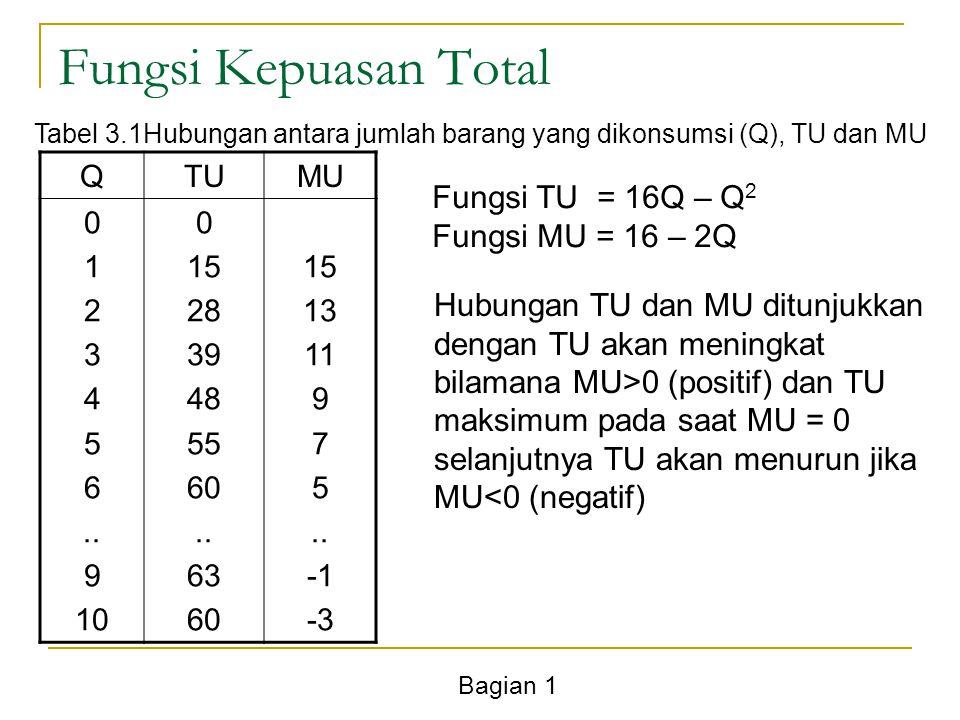 Bagian 1 Fungsi Kepuasan Total QTUMU 0 1 2 3 4 5 6.. 9 10 0 15 28 39 48 55 60.. 63 60 15 13 11 9 7 5.. -3 Tabel 3.1Hubungan antara jumlah barang yang