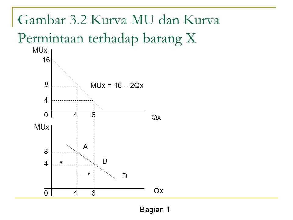 Bagian 1 Gambar 3.2 Kurva MU dan Kurva Permintaan terhadap barang X MUx Qx MUx 0 04 6 8 4 4 8 16 MUx = 16 – 2Qx A B D