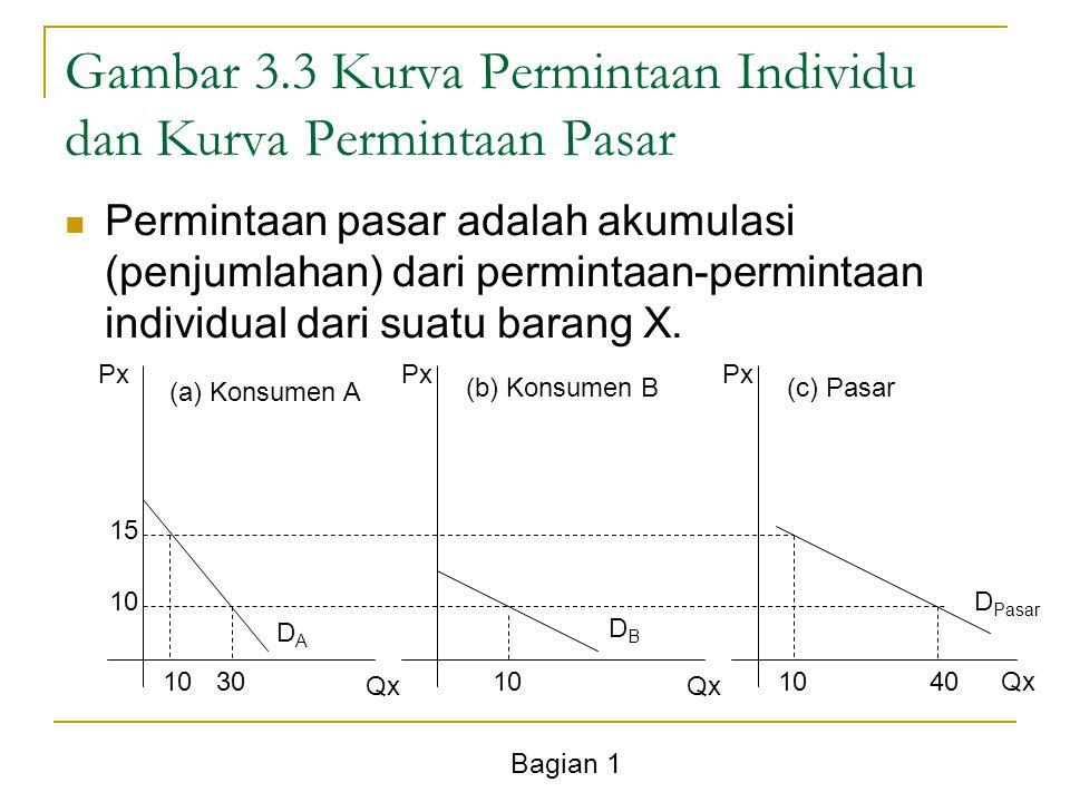 Bagian 1 Menentukan Jumlah Kepuasan Konsumen Y X 0 IC 3 IC 2 IC 1 Y* X* C B D A IC 1 dengan titik A dan B menunjukkan kepuasan Konsumen belum optimal, IC 2 dengan titik C konsumen mencapai titik optimum IC 3 dengan titik D anggaran konsumen tidak mencukupi untuk memenuhi kebutuhan barang X dan Y.