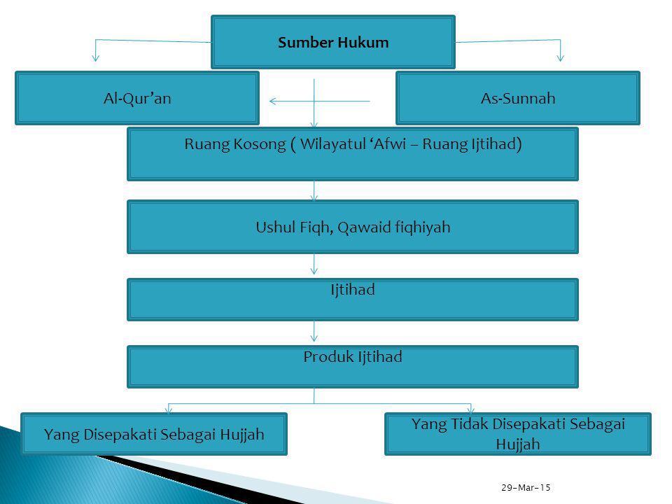 Sumber Hukum Al-Qur'anAs-Sunnah Ruang Kosong ( Wilayatul 'Afwi – Ruang Ijtihad) Ushul Fiqh, Qawaid fiqhiyah Ijtihad Produk Ijtihad Yang Disepakati Seb