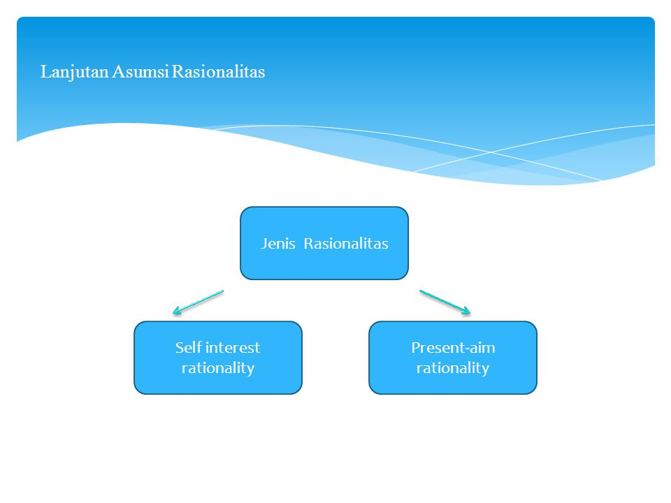 Lanjutan Asumsi Rasionalitas Jenis Rasionalitas Self interest rationality Present-aim rationality