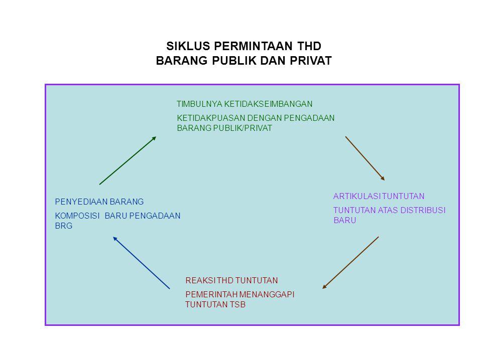  Public Policy sesungguhnya berkenaan dengan definisi tentang Apa yang dipertimbangkan sebagai publik, Siapa yang menyediakan, Siapa yang membayar, B