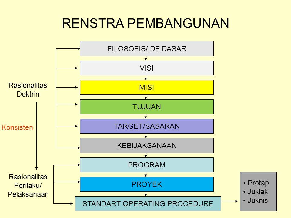 RENSTRA PEMBANGUNAN FILOSOFIS/IDE DASAR VISI MISI TUJUAN TARGET/SASARAN KEBIJAKSANAAN PROGRAM PROYEK STANDART OPERATING PROCEDURE Protap Juklak Juknis Rasionalitas Doktrin Rasionalitas Perilaku/ Pelaksanaan Konsisten