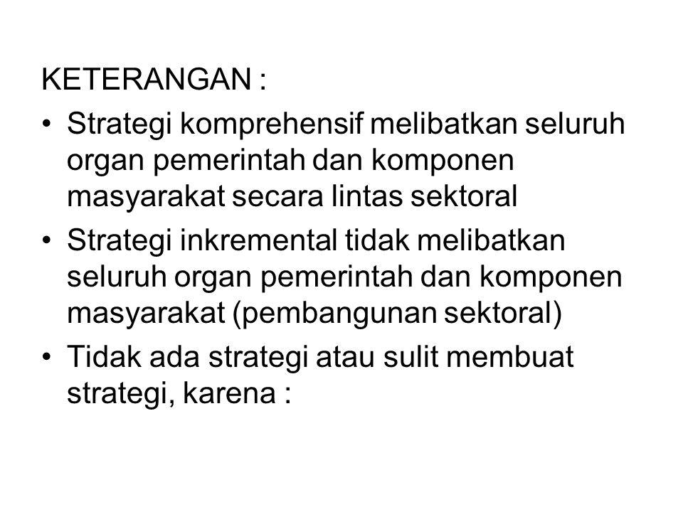 PERSYARATAN PERBAIKAN STRATEGI KOMPREHENSIF DAN INKREMENTAL T I M E T I M E L Menguntungkan Tidak Menguntungkan E A Menguntungkan Strategi Strategi D