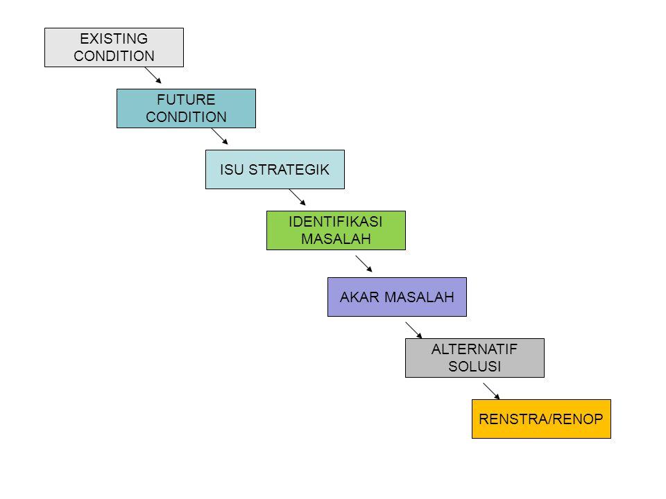 EXISTING CONDITION FUTURE CONDITION ISU STRATEGIK IDENTIFIKASI MASALAH AKAR MASALAH ALTERNATIF SOLUSI RENSTRA/RENOP