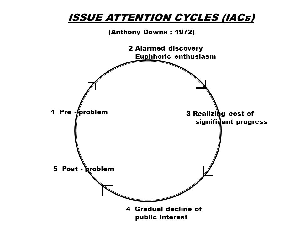THE POLICY CYCLE AND THE INFORMATION CYCLE Problem Definition Forecasting needs, defining targets Decision analysis Defining nature size, distributions of problem Political feasibility analysis Summative evaluation Formative evaluation Opinion polls, surveys, etc.