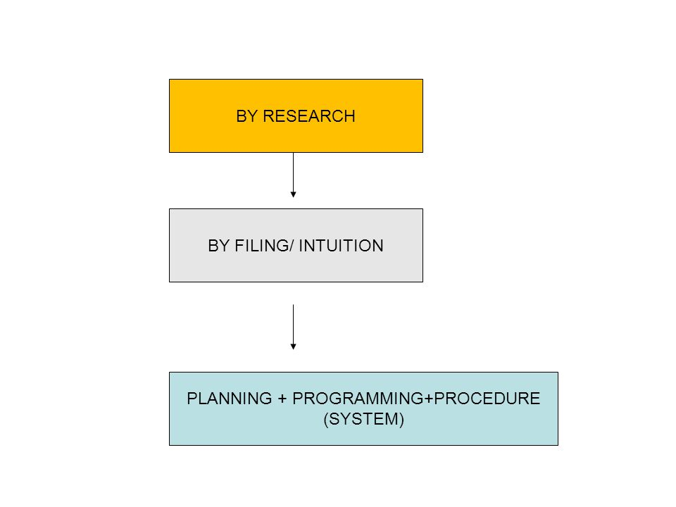 BY RESEARCH BY FILING/ INTUITION PLANNING + PROGRAMMING+PROCEDURE (SYSTEM)