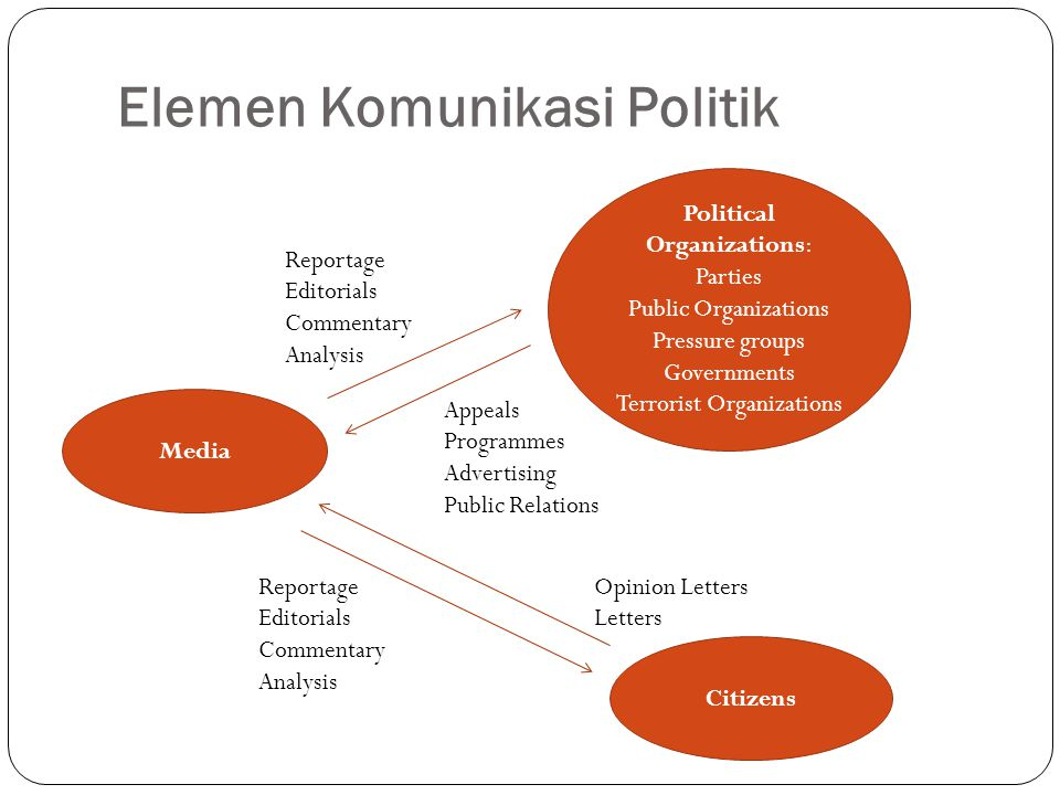Elemen Komunikasi Politik Media Citizens Political Organizations: Parties Public Organizations Pressure groups Governments Terrorist Organizations App