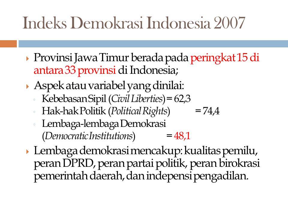 Indeks Demokrasi Indonesia 2007  Provinsi Jawa Timur berada pada peringkat 15 di antara 33 provinsi di Indonesia;  Aspek atau variabel yang dinilai: