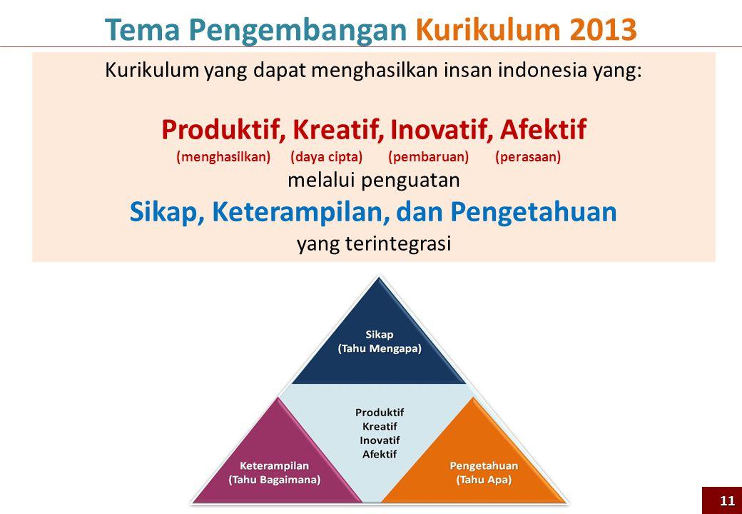 Tema Pengembangan Kurikulum 2013 Kurikulum yang dapat menghasilkan insan indonesia yang: Produktif, Kreatif, Inovatif, Afektif (menghasilkan) (daya ci