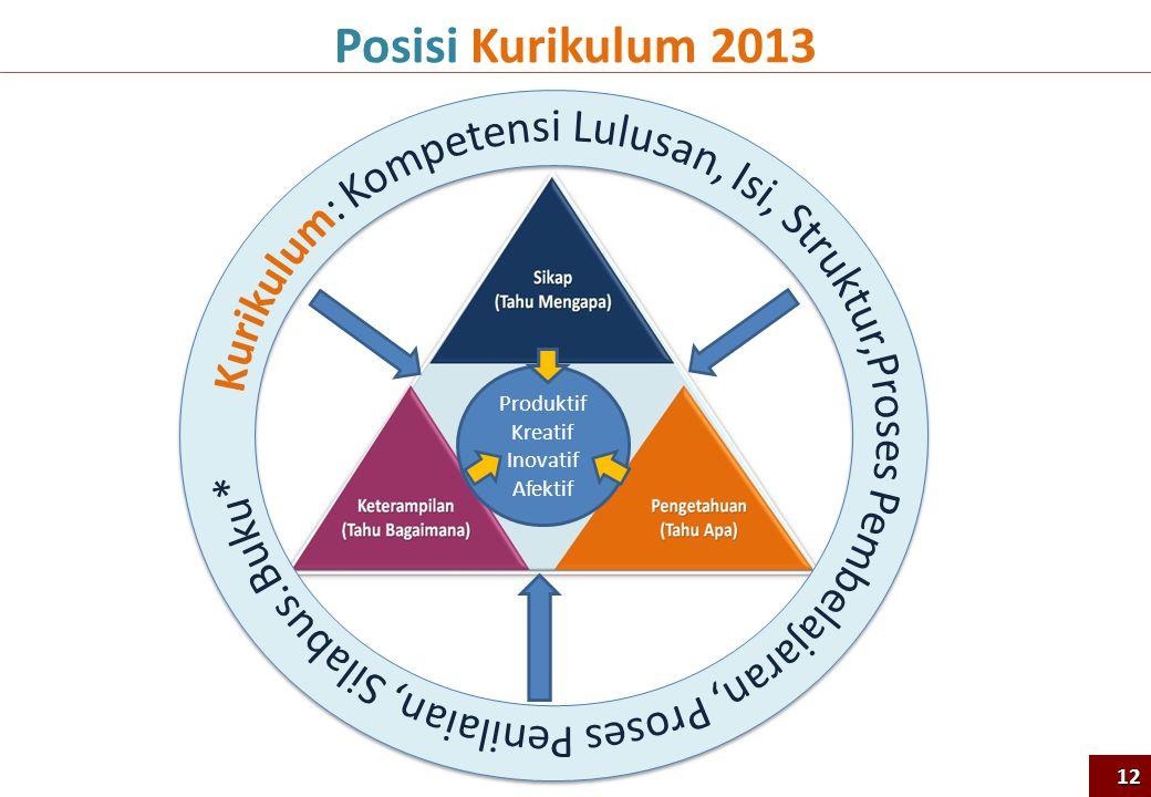 Posisi Kurikulum 2013 Produktif Kreatif Inovatif Afektif 12