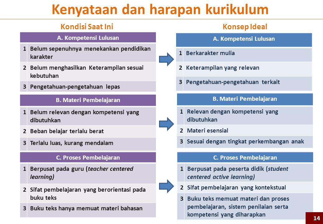 A. Kompetensi Lulusan 1Berkarakter mulia 2Keterampilan yang relevan 3Pengetahuan-pengetahuan terkait B. Materi Pembelajaran 1Relevan dengan kompetensi