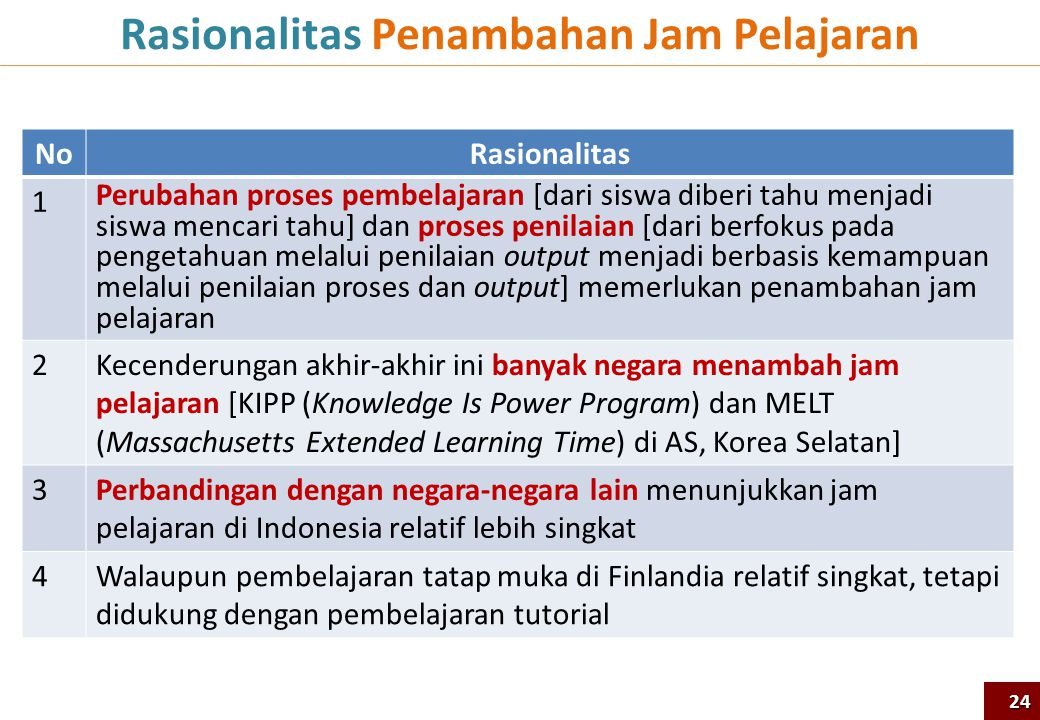 Rasionalitas Penambahan Jam Pelajaran 24 NoRasionalitas 1 Perubahan proses pembelajaran [dari siswa diberi tahu menjadi siswa mencari tahu] dan proses
