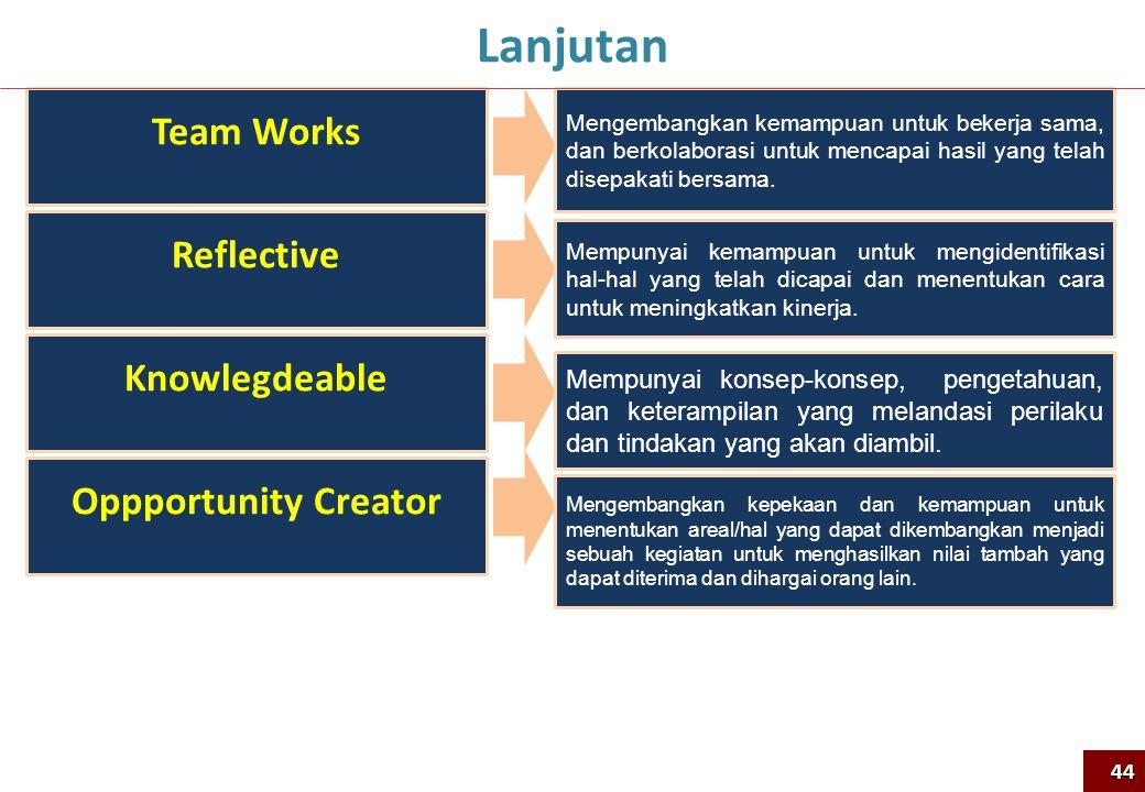 Team Works Reflective Knowlegdeable Oppportunity Creator Mengembangkan kemampuan untuk bekerja sama, dan berkolaborasi untuk mencapai hasil yang telah