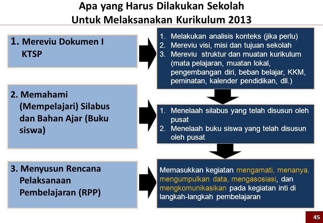 1. Mereviu Dokumen I KTSP 2. Memahami (Mempelajari) Silabus dan Bahan Ajar (Buku siswa) 1.Melakukan analisis konteks (jika perlu) 2.Mereviu visi, misi