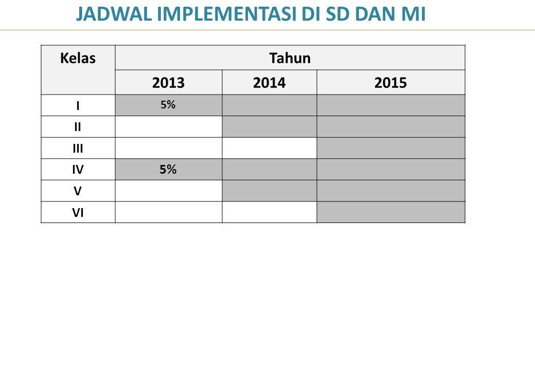KelasTahun 201320142015 I 5% II III IV5% V VI JADWAL IMPLEMENTASI DI SD DAN MI