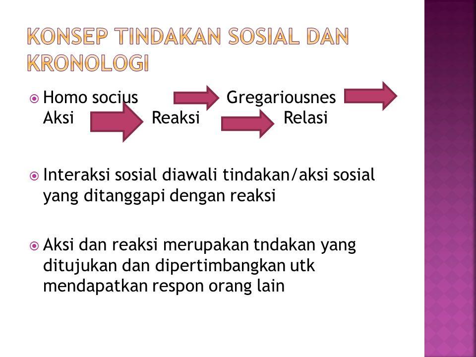  Homo socius Gregariousnes Aksi Reaksi Relasi  Interaksi sosial diawali tindakan/aksi sosial yang ditanggapi dengan reaksi  Aksi dan reaksi merupak