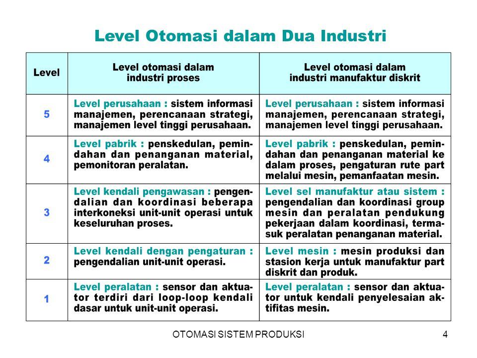 OTOMASI SISTEM PRODUKSI4 Level Otomasi dalam Dua Industri