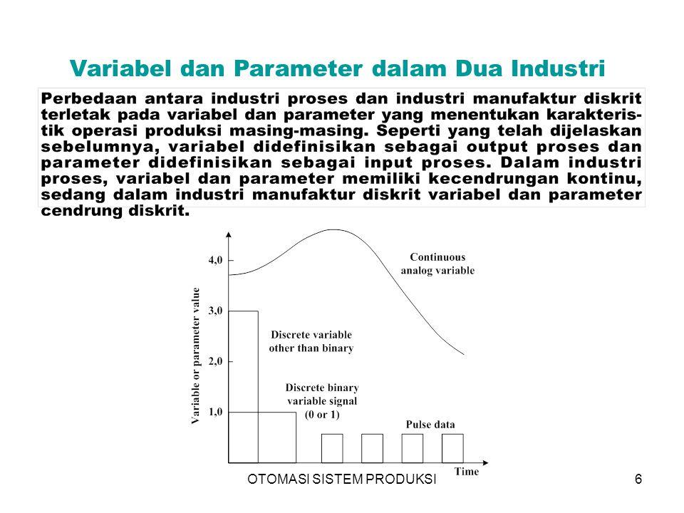 6 Variabel dan Parameter dalam Dua Industri
