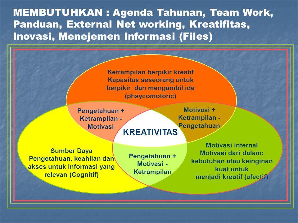 Ketrampilan berpikir kreatif Kapasitas seseorang untuk berpikir dan mengambil ide (phsycomotoric) Sumber Daya Pengetahuan, keahlian dan akses untuk informasi yang relevan (Cognitif) Motivasi Internal Motivasi dari dalam: kebutuhan atau keinginan kuat untuk menjadi kreatif (afectif) Pengetahuan + Ketrampilan - Motivasi Pengetahuan + Motivasi - Ketrampilan Motivasi + Ketrampilan - Pengetahuan KREATIVITAS MEMBUTUHKAN : Agenda Tahunan, Team Work, Panduan, External Net working, Kreatifitas, Inovasi, Menejemen Informasi (Files)