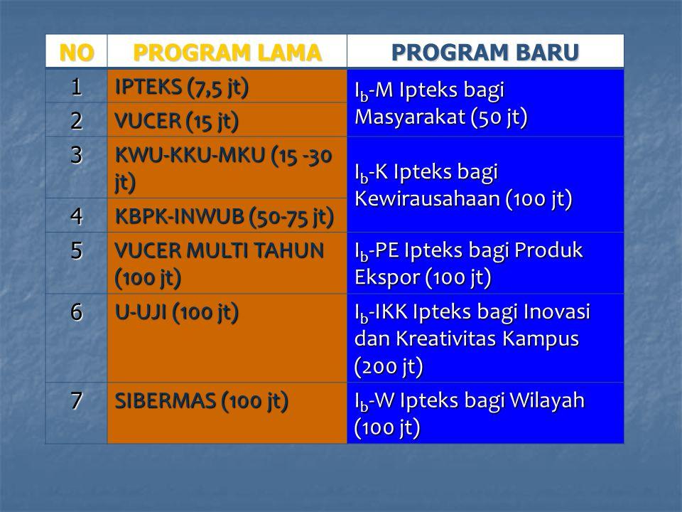 NO PROGRAM LAMA PROGRAM BARU 1 IPTEKS (7,5 jt) I b -M Ipteks bagi Masyarakat (50 jt) 2 VUCER (15 jt) 3 KWU-KKU-MKU (15 -30 jt) I b -K Ipteks bagi Kewirausahaan (100 jt) 4 KBPK-INWUB (50-75 jt) 5 VUCER MULTI TAHUN (100 jt) I b -PE Ipteks bagi Produk Ekspor (100 jt) 6 U-UJI (100 jt) I b -IKK Ipteks bagi Inovasi dan Kreativitas Kampus (200 jt) 7 SIBERMAS (100 jt) I b -W Ipteks bagi Wilayah (100 jt)