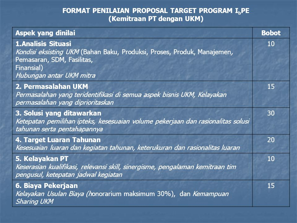 FORMAT PENILAIAN PROPOSAL TARGET PROGRAM I b PE (Kemitraan PT dengan UKM) Aspek yang dinilaiBobot 1.Analisis Situasi Kondisi eksisting UKM (Bahan Baku, Produksi, Proses, Produk, Manajemen, Pemasaran, SDM, Fasilitas, Finansial) Hubungan antar UKM mitra 10 2.